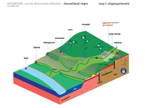 Gidsmodel heuvelland